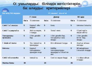 Оқушылардың білімдік жетістіктерін бағалаудың критерийлері Бағалау бағандары