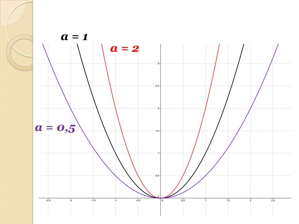 E:\Рабочие документы Таня\2014-2015\Семинар Апрель 2015 Подготовка к ГИА\Открытый урок 9 класс Математика\Функции и их графики\Слайд14.JPG