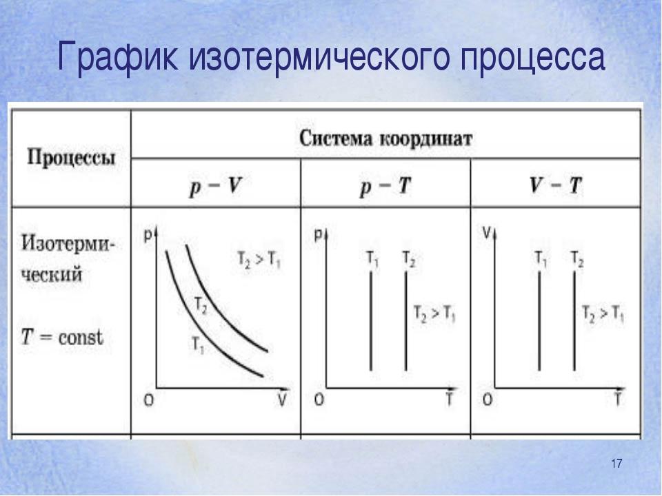 * График изотермического процесса