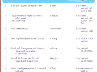 Жоспар р/с Тақырыптары Уақыты Әдебиеттері 1 Мәдени-эстетикалық тәрбиенің маңы