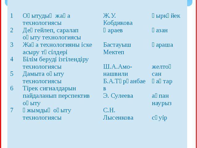 Жоспар № Жұмыстың мазмұны Авторы Мерзімі 1 2 3 4 5 6 7 Оқытудыңжаңатехнологи...