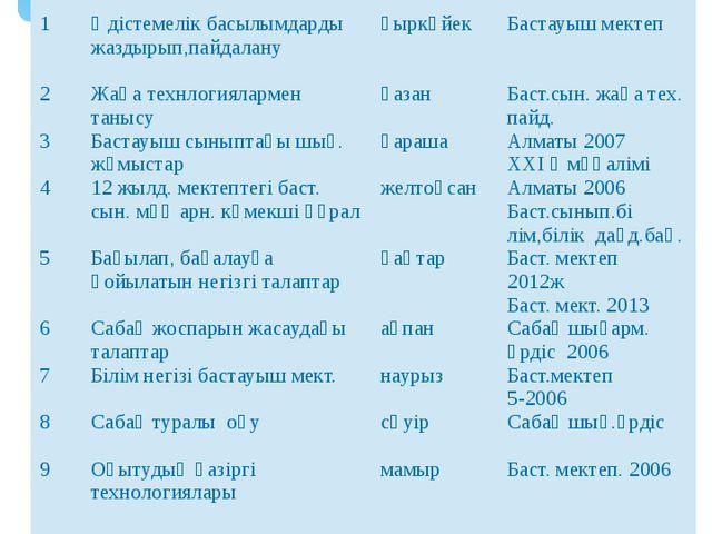 Жоспар № Тақырыптары: Мерзімі : Әдебиеттері: 1 2 3 4 5 6 7 8 9 Әдістемелік ба...
