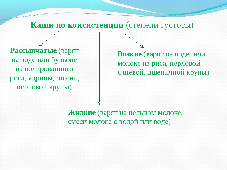 Каши по консистенции (степени густоты) Рассыпчатые (варят на воде или бульоне...