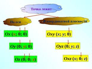 В координатной плоскости Oxy (x; y; 0) Oyz (0; y; z) Oxz (x; 0; z) Ox (x; 0;