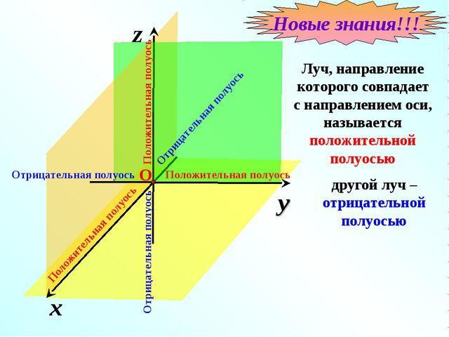 x z y Луч, направление которого совпадает с направлением оси, называется поло...