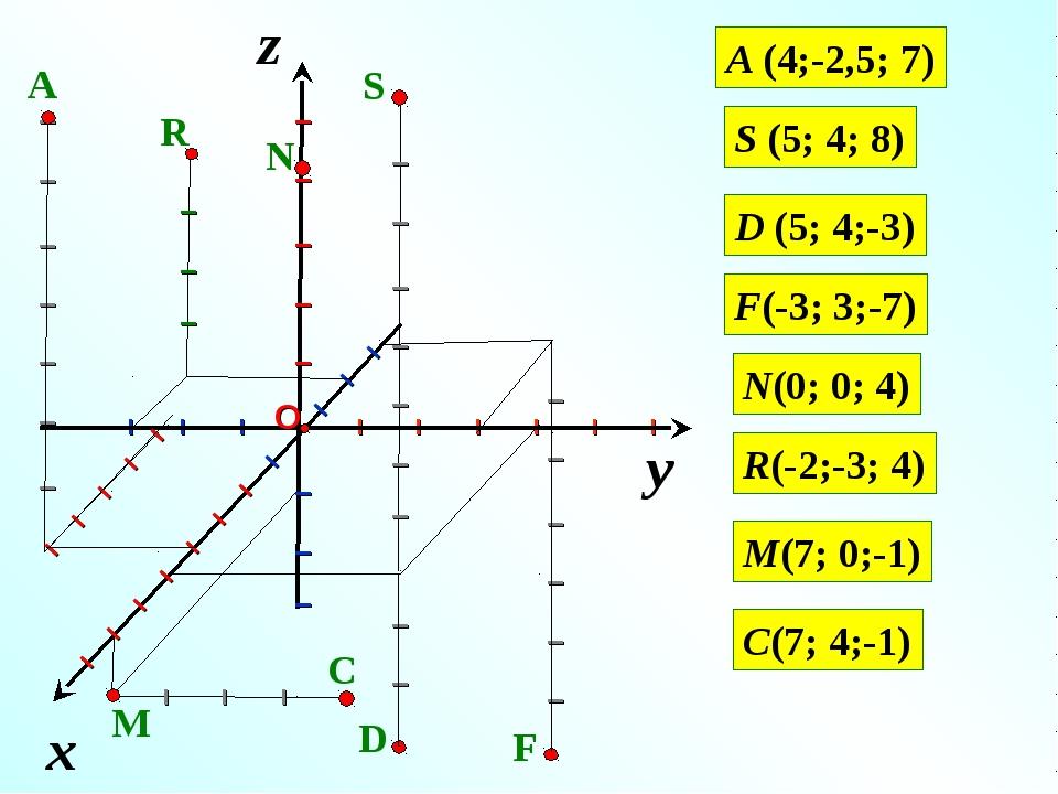 z A (4;-2,5; 7) S (5; 4; 8) I I I I I I I I I I I D (5; 4;-3) F(-3; 3;-7) N(0...