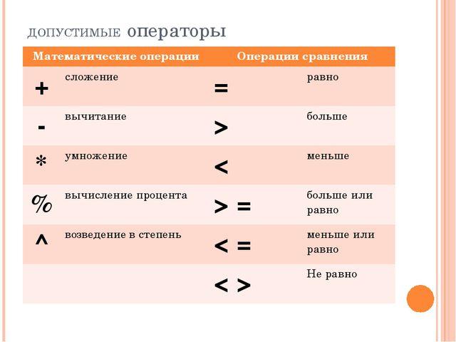 ДОПУСТИМЫЕ операторы Математические операции Операции сравнения + сложение =...
