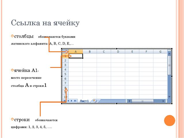 Ссылка на ячейку столбцы обозначаются буквами латинского алфавита: A, B, C, D...