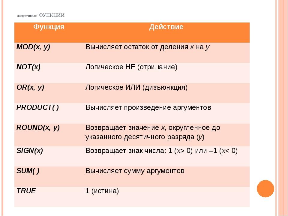 допустимые ФУНКЦИИ Функция Действие MOD(x, y) Вычисляет остаток от деленияxна...