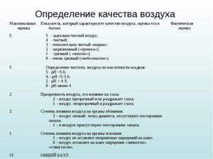 Определение качества воздуха Максимальная оценкаПоказатель, который характер