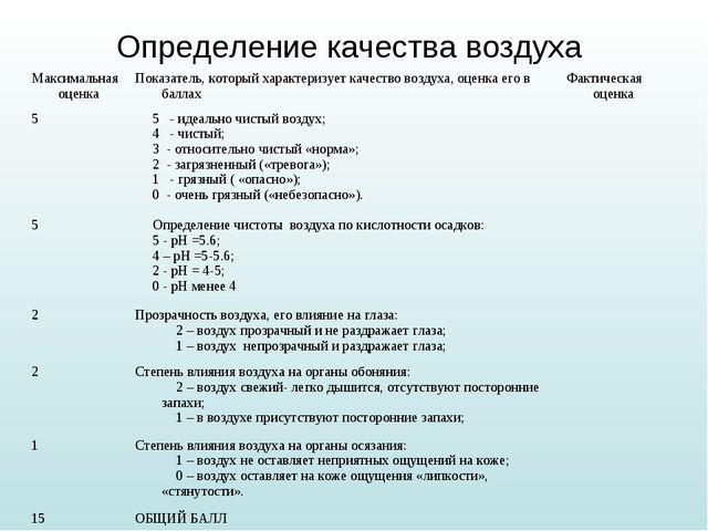 Определение качества воздуха Максимальная оценкаПоказатель, который характер...