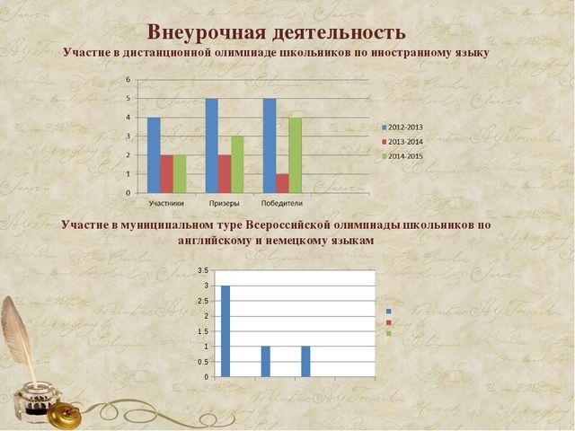 Внеурочная деятельность Участие в дистанционной олимпиаде школьников по иност...