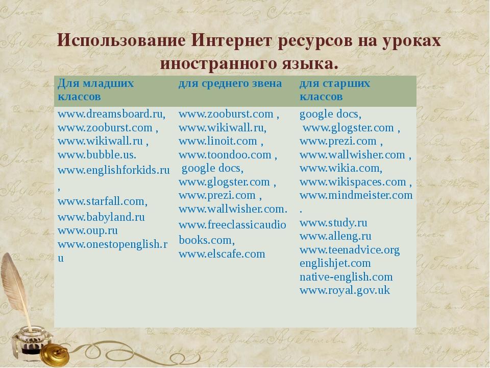 Использование Интернет ресурсов на уроках иностранного языка. Для младших кла...