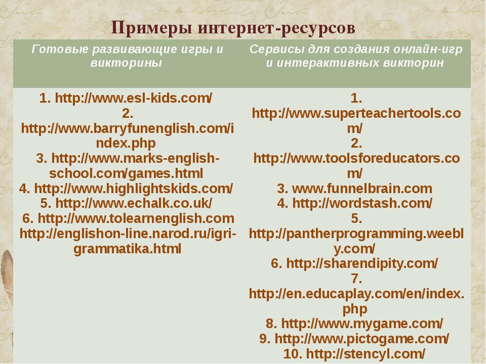Примеры интернет-ресурсов Готовые развивающие игры и викторины Сервисы для со...