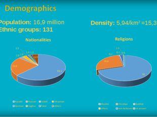 Population: 16,9 million Ethnic groups: 131 Density: 5,94/km2 =15,39/sq mi