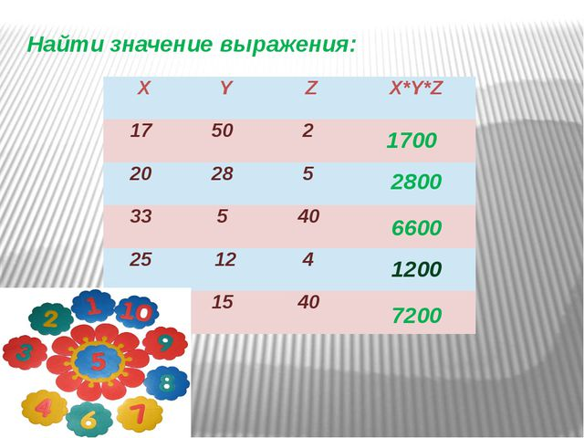 Найти значение выражения: 1700 2800 6600 1200 7200 X Y Z X*Y*Z 17 50 2 20 28...
