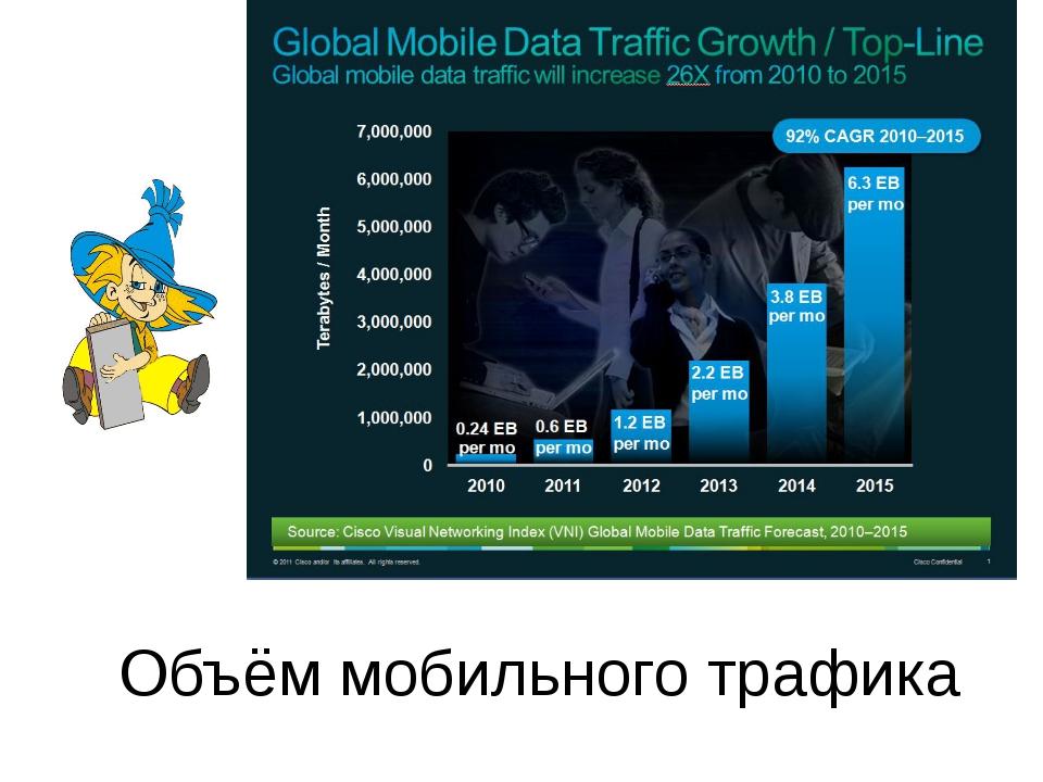Объём мобильного трафика
