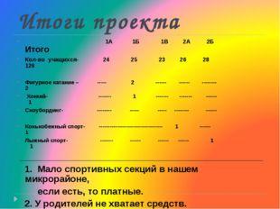 Итоги проекта 1А 1Б 1В 2А 2Б Итого Кол-во учащихся- 24 25 23 26 28 126 Фигурн