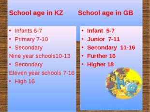 School age in KZ School age in GB Infants 6-7 Primary 7-10 Secondary Nine ye
