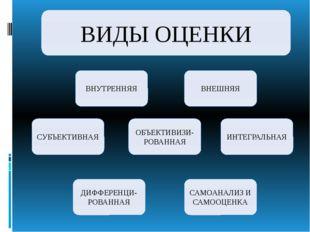 ВНУТРЕННЯЯ ВИДЫ ОЦЕНКИ ВНЕШНЯЯ ОБЪЕКТИВИЗИ-РОВАННАЯ САМОАНАЛИЗ И САМООЦЕНКА И