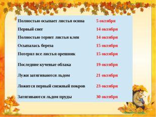 Полностью осыпает листья осина 5 октября Первый снег 14 октября Полностью тер
