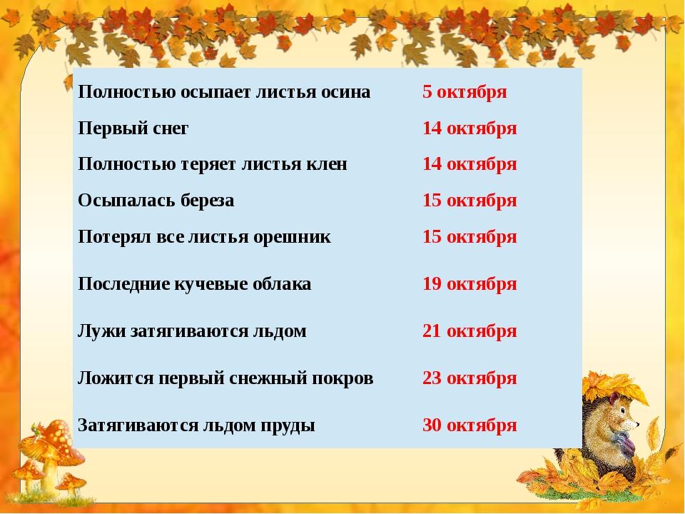 Полностью осыпает листья осина 5 октября Первый снег 14 октября Полностью тер...