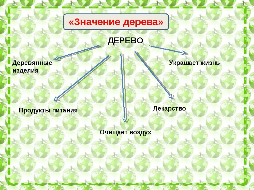 ЗЗ «Значение дерева» ДЕРЕВО Деревянные изделия Продукты питания Очищает возду...