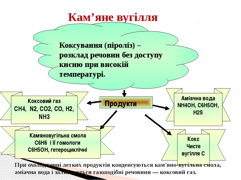Кам'яне вугілля Коксування (піроліз) – розклад речовин без доступу кисню при...