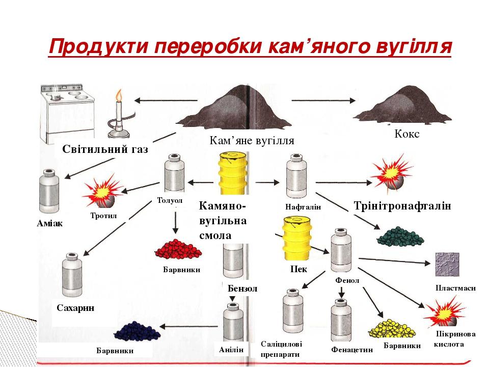 Продукти переробки кам'яного вугілля Світильний газ Кам'яне вугілля Кокс Наф...