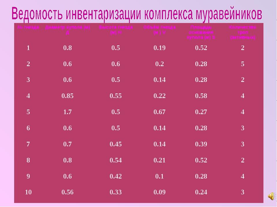 № гнездаДиаметр купола (м) ДВысота гнезда (м) НОбъём гнезда (м ) VПлощадь...