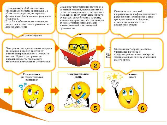 Новая структура урока Учебный процесс необходимо менять. И прежде всего схему...