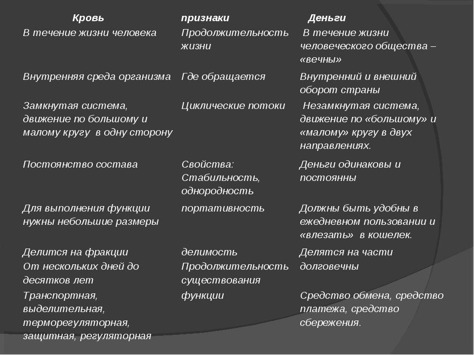 Кровьпризнаки Деньги В течение жизни человекаПродолжительность жизни В т...
