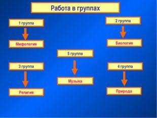Работа в группах 1 группа 4 группа 3 группа 2 группа Мифология Биология Религ
