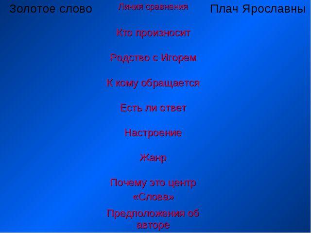 Золотое словоЛиния сравненияПлач Ярославны Кто произносит Родство с Игор...