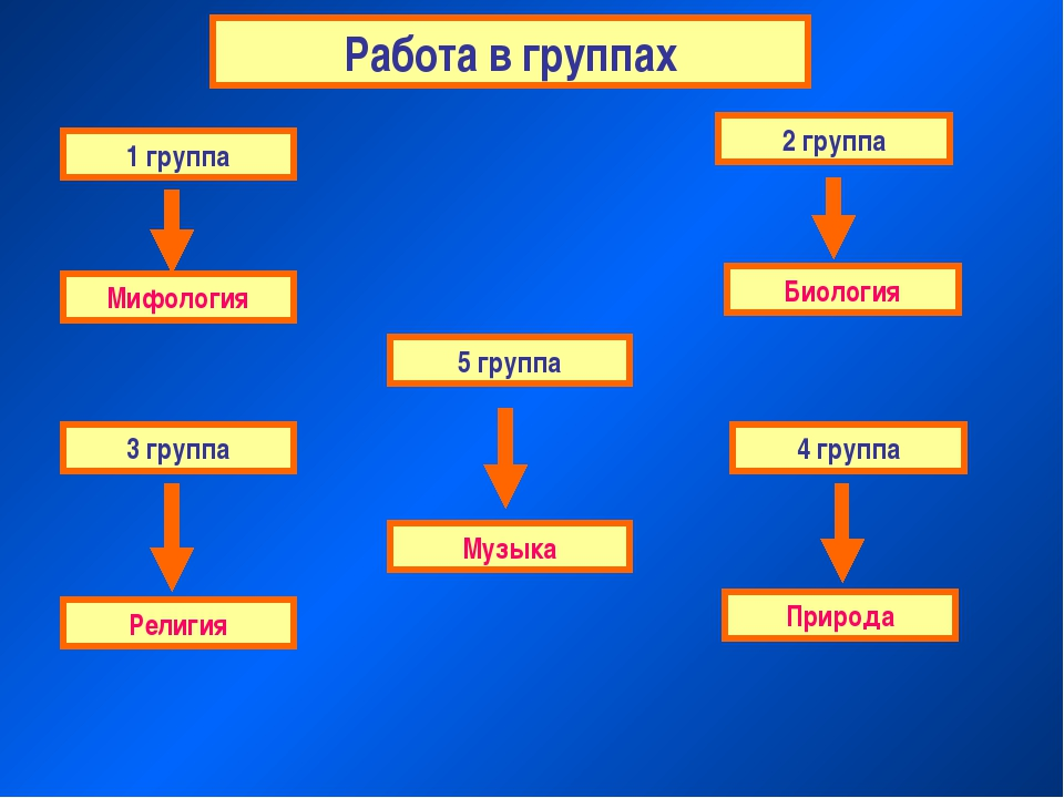 Работа в группах 1 группа 4 группа 3 группа 2 группа Мифология Биология Религ...