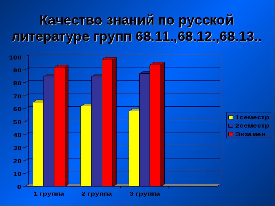 Качество знаний по русской литературе групп 68.11.,68.12.,68.13..