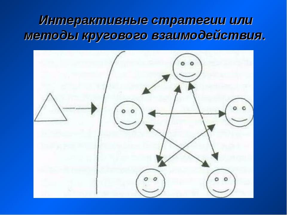 Интерактивные стратегии или методы кругового взаимодействия.