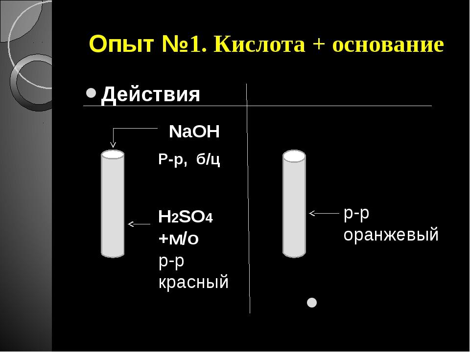 Опыт №1. Кислота + основание Действия Наблюдения H2SO4 +м/о р-р красный NaOH...