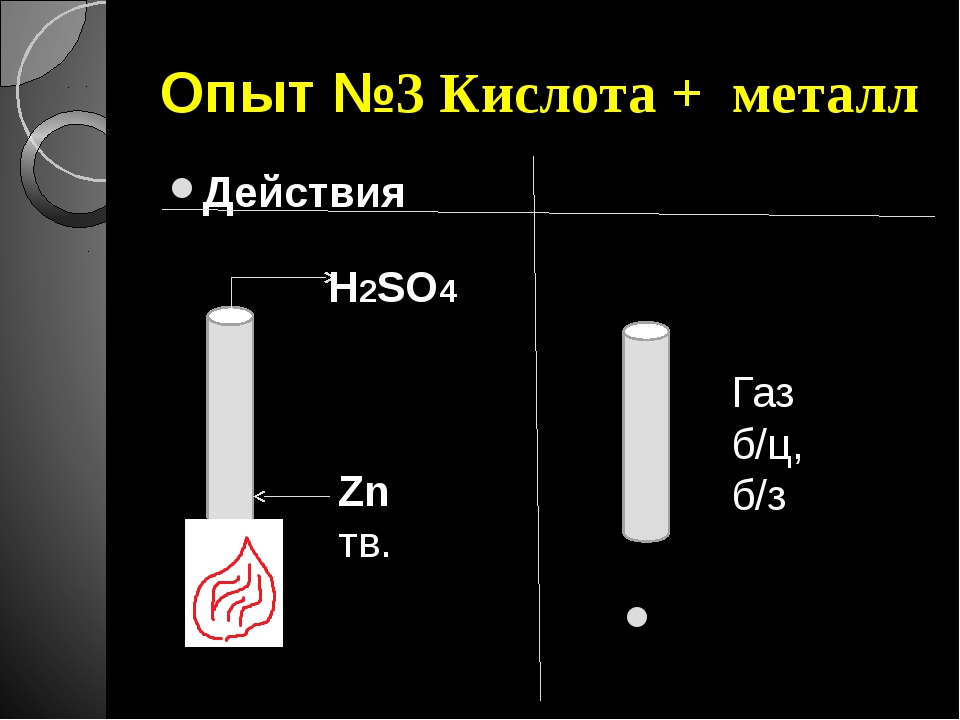 Опыт №3 Кислота + металл Действия Наблюдения H2SO4 Zn тв. Газ б/ц, б/з