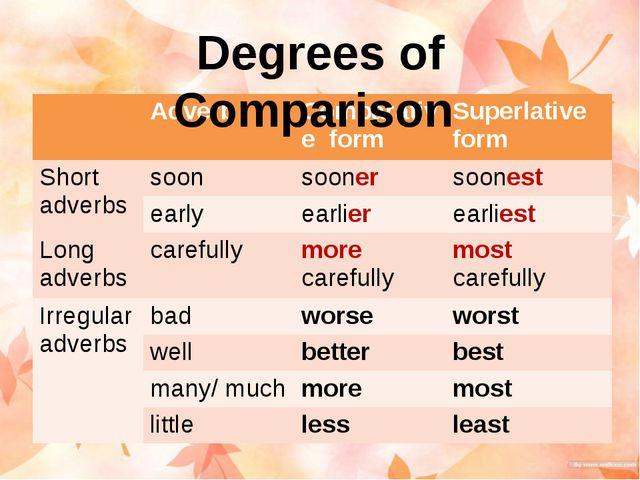 Degrees of Comparison Adverb Comparativeform Superlative form Short adverbs s...