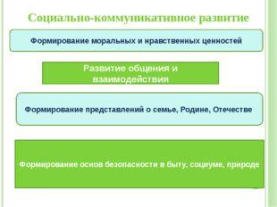 Социально-коммуникативное развитие Развитие общения и взаимодействия Формиров