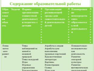 Содержание образовательной работы Образовательная область Задачи Формы орган
