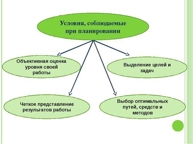 Условия, соблюдаемые при планировании Объективная оценка уровня своей работы...