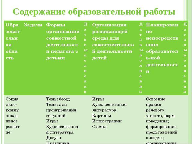 Содержание образовательной работы Образовательная область Задачи Формы орган...