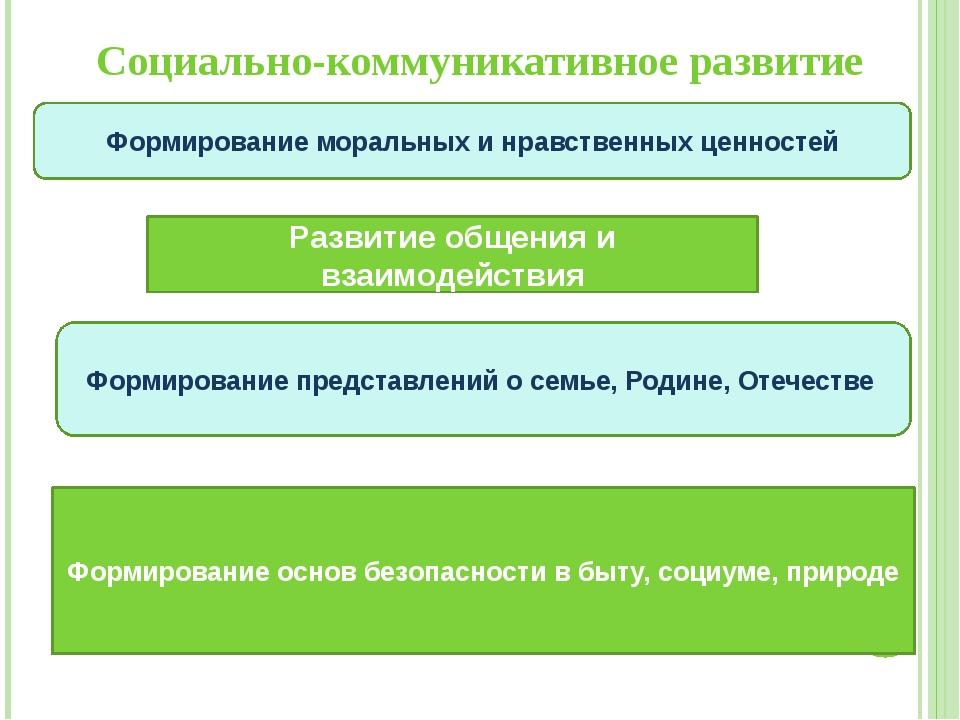 Социально-коммуникативное развитие Развитие общения и взаимодействия Формиров...