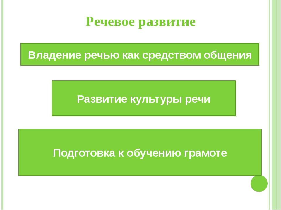 Речевое развитие Развитие культуры речи Владение речью как средством общения...