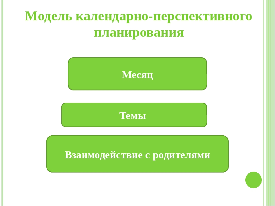Модель календарно-перспективного планирования Месяц Темы Взаимодействие с род...