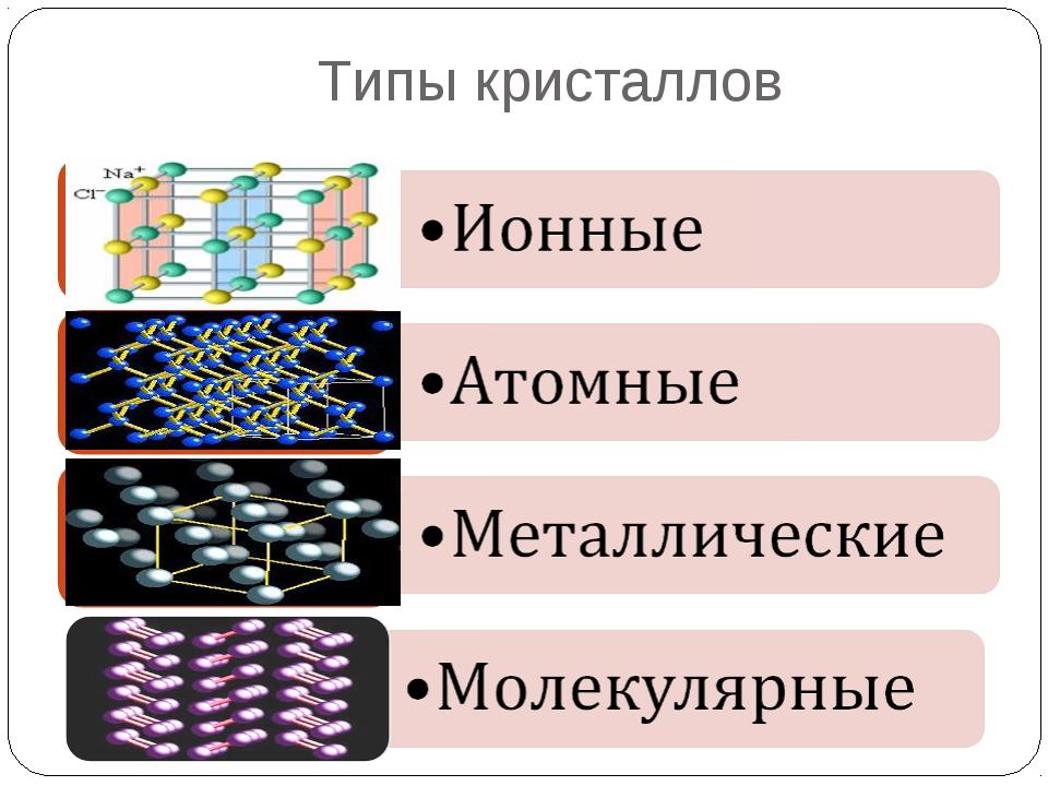 Типы кристаллов