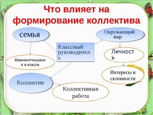 Что влияет на формирование коллектива * Классный руководитель семья Окружающи...