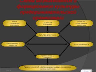 Схема возникновение и формирование культуры предпринимательской организации * *
